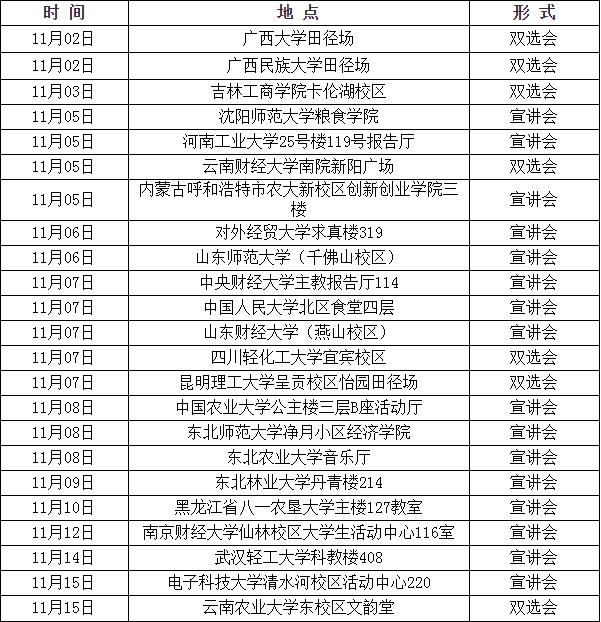 2020年度中国储备粮管理集团招聘公告