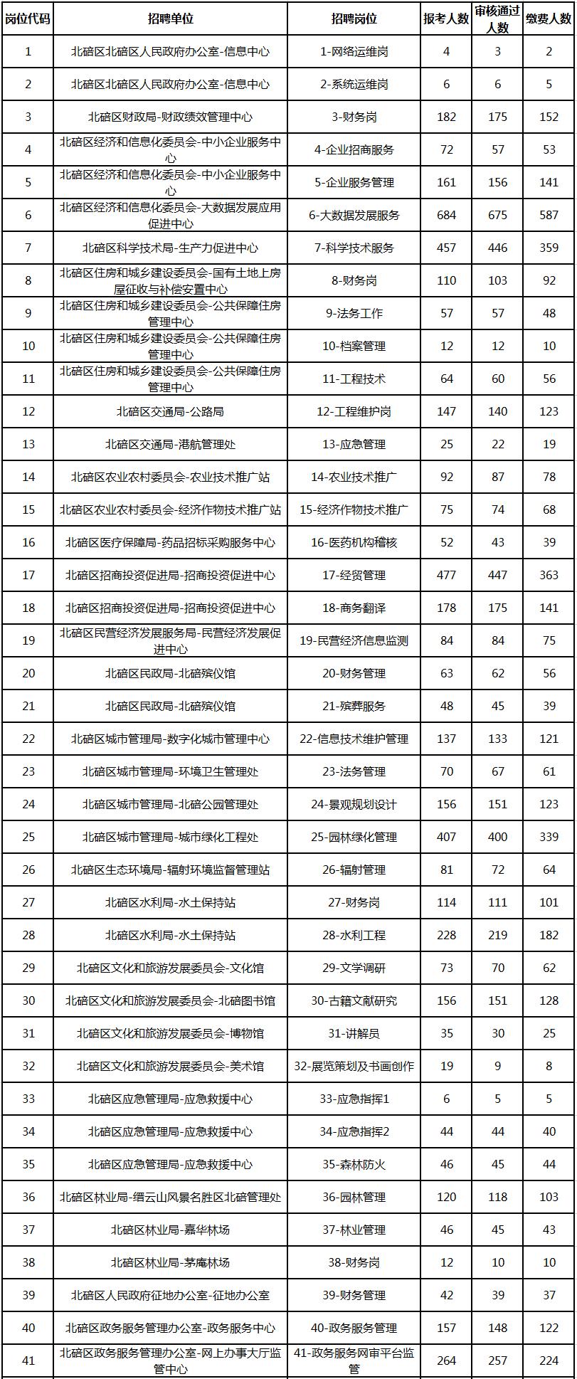 2019第四季度北碚招聘事业单位报名统计(最终)