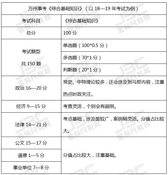 重庆事业单位备考:万州事业单位《综合》考情分析!